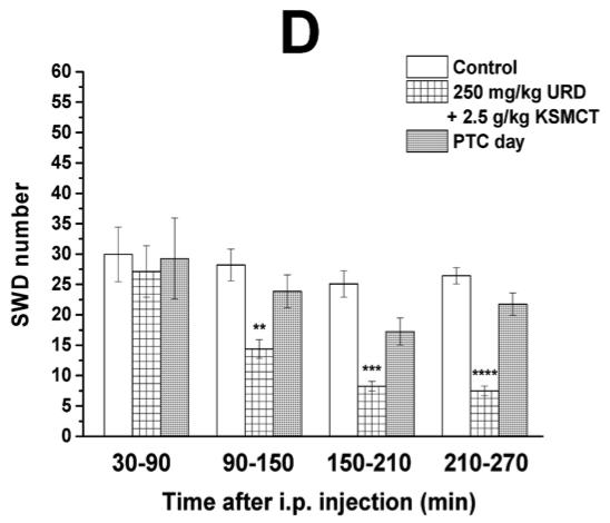 Uridine + Ketones